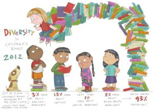 Diversity in Children's Books by Tina Kugler