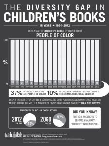 The Diversity Gap in Children's Books by Lee&Low