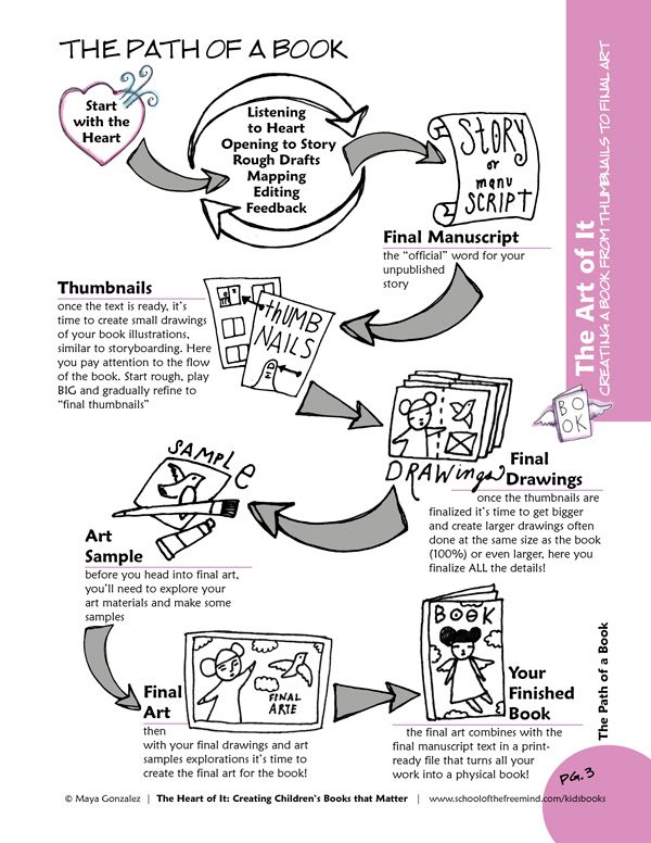 """Sample """"Path of a Book"""" Page from The Art of It Workbook"""