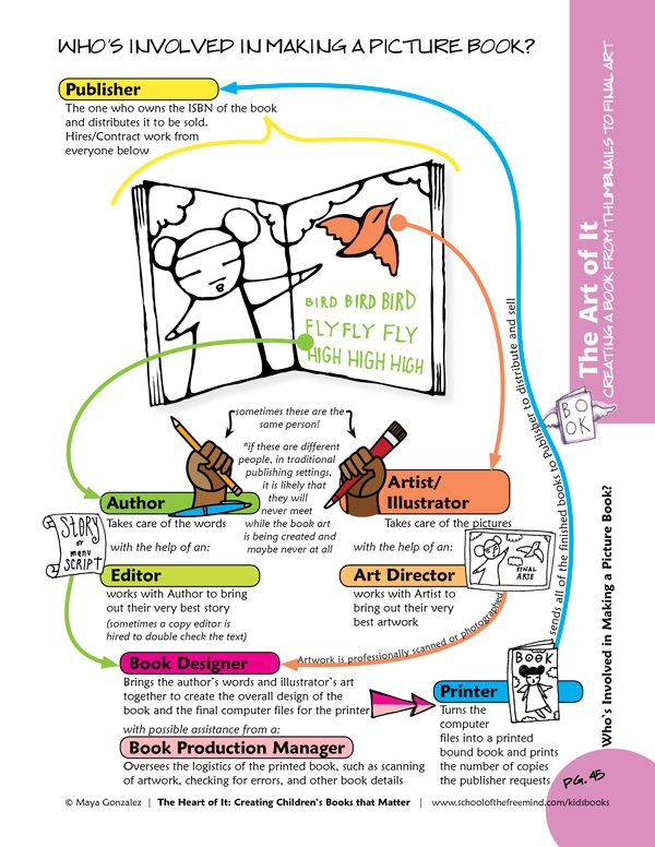 """Sample """"Who's Involved in Making a Picture Book"""" Page from The Art of It Workbook"""
